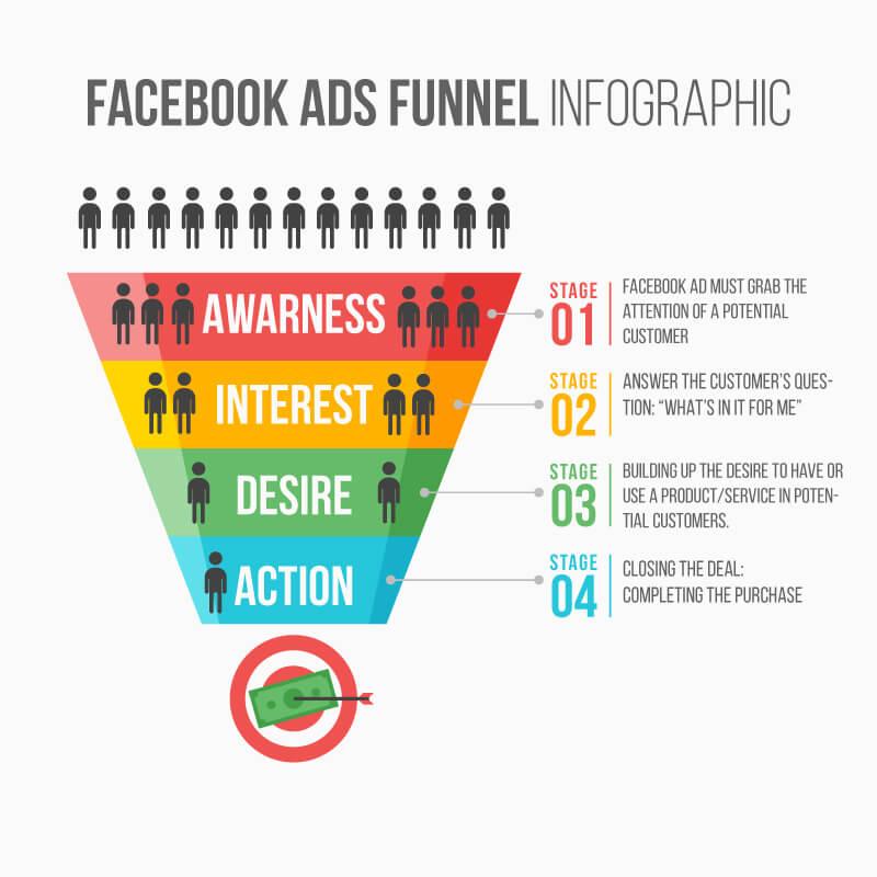 facebook ads sales funnel