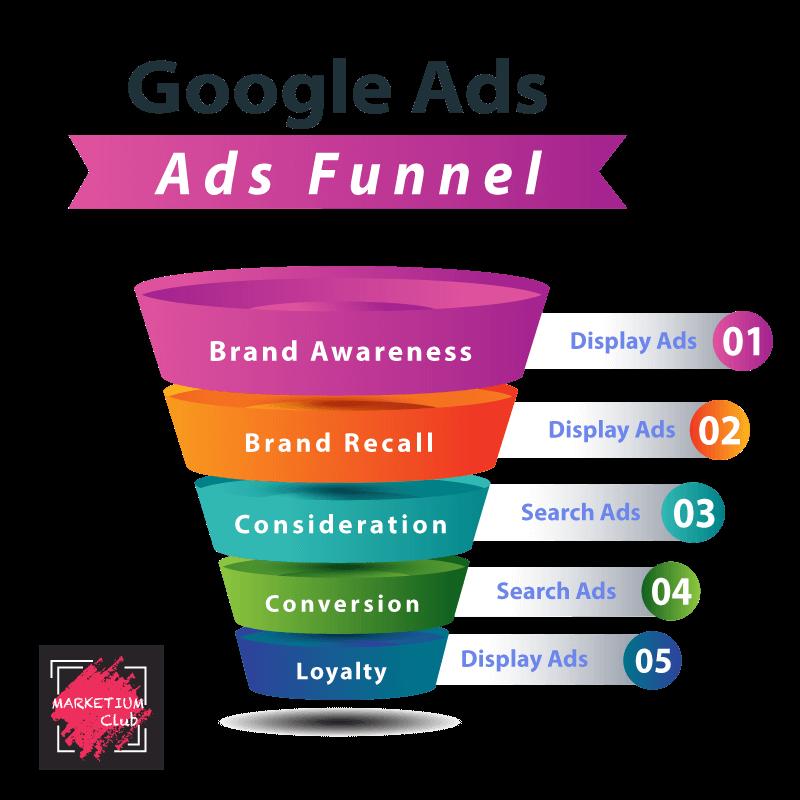 Google Ads Funnel