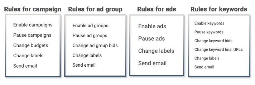 automated rules actions all
