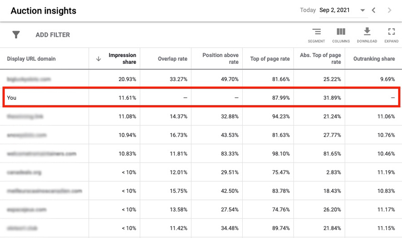 google ads search network audience insights