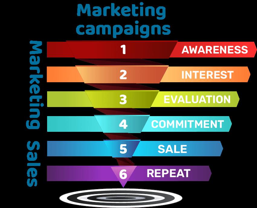 marketing campaigns funnel