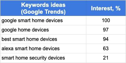 google trends keyword ideas spreadsheet
