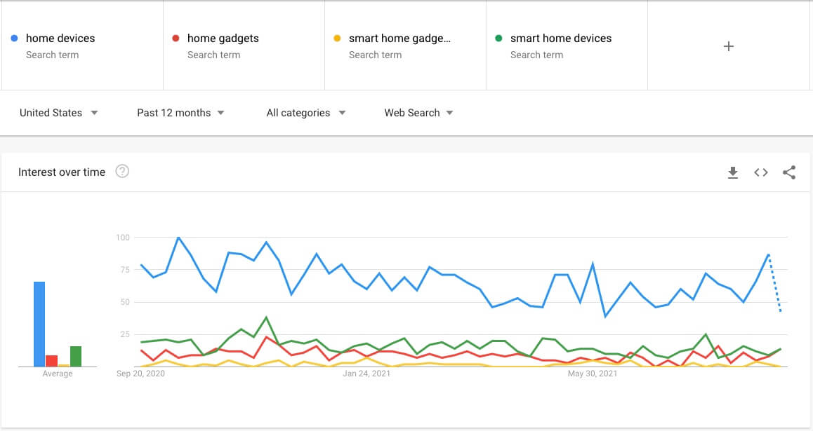 google trends search terms